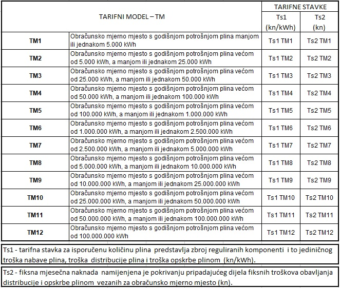 Tarifni modeli 2020